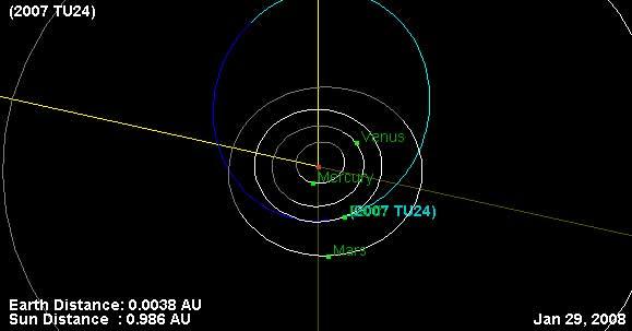 Asteroid 2007 TU24 photo